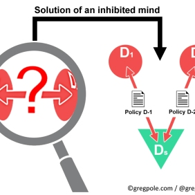 Inhibited mind solution to the problem