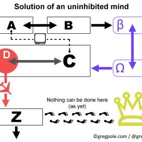 Uninhibited mind solution