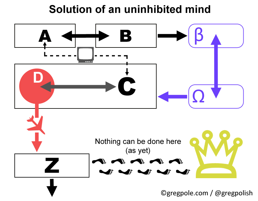 An uninhibited mind solution to the problem